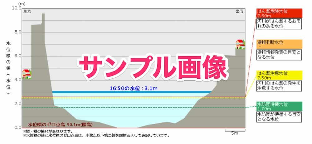 宇佐川-出市水位観測所