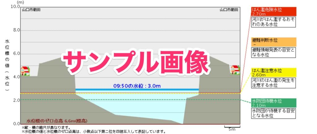 吉敷川-大歳水位観測所