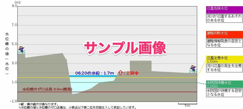 檜山川-水位観測所