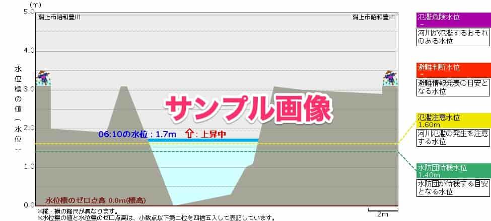 豊川-槻木水位観測所